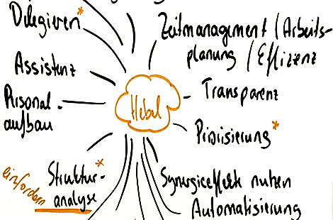 Betriebliche Sozialberatung / Team Entwicklung